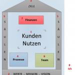 Das Unternehmenshaus – Ein Konzept wer der König im Unternehmen ist.