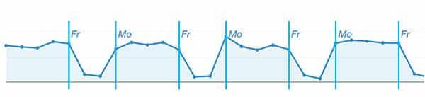 graph-smoice-nutzung